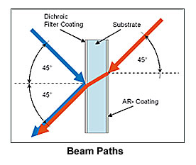 Dichroic Laser Beam Combining